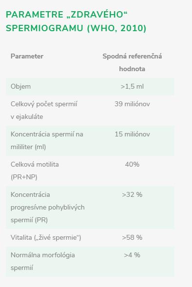 parametry zdravého spermiogramu